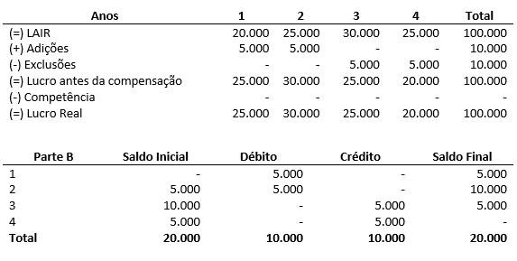 tabela_artigo0110