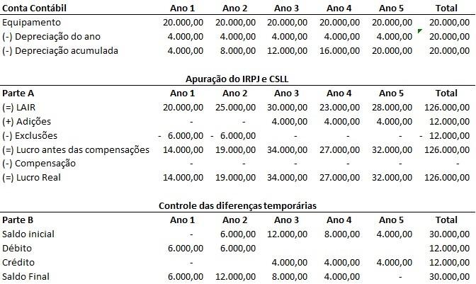 tabela_artigo101